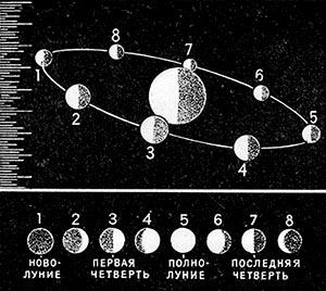 Что мы знаем о вселенной