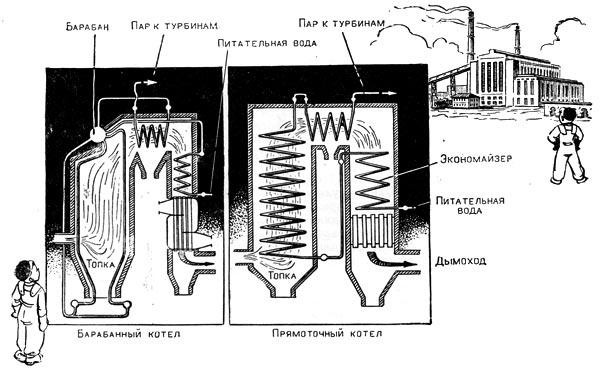 Фабрика тепла и электричества