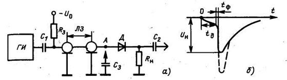 Формирование импульсов с помощью коммутируемой разрядной линии.