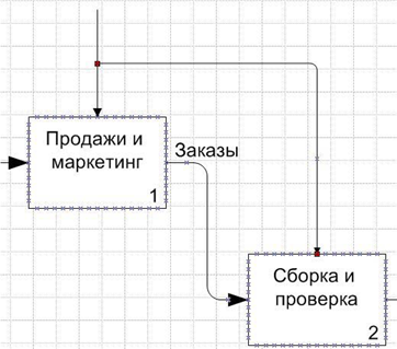 Лабораторная работа № 2. схемы визуального моделирования.