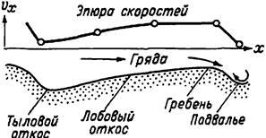 Общая характеристика русловых процессов