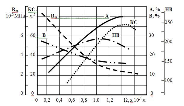 Оформление технических расчетов. формулы
