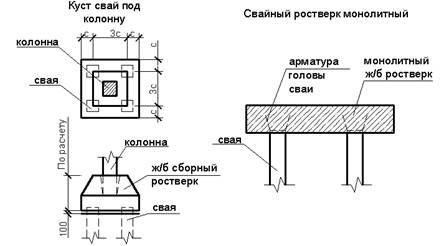 Понятия о зданиях и сооружениях