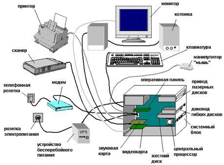 Принципы обработки информации компьютером.