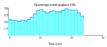 Таблицы соотношений коэффициентов четырехполюсников, параметров элементов ээс и параметров п-образной схемы замещения