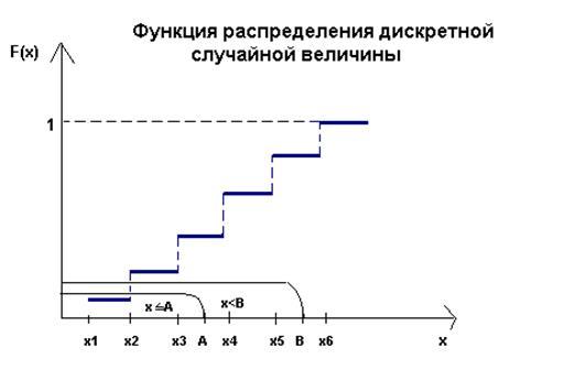 Закон и функция распределения дискретной случайной величины