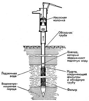 Значение подземных вод для человека